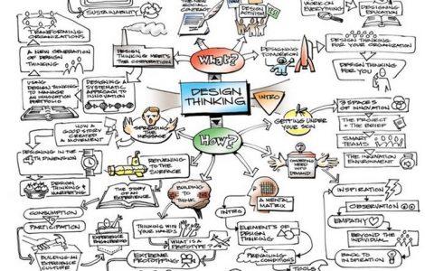 design thinking drawing